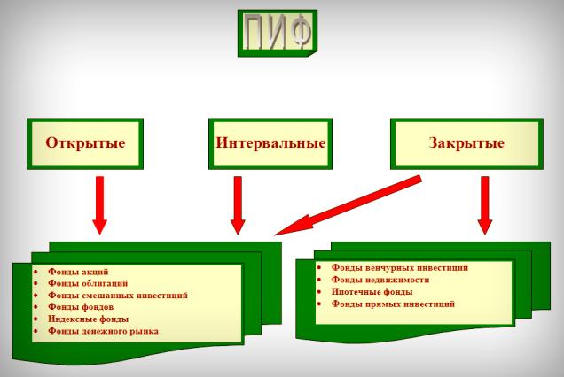 vidy pifov