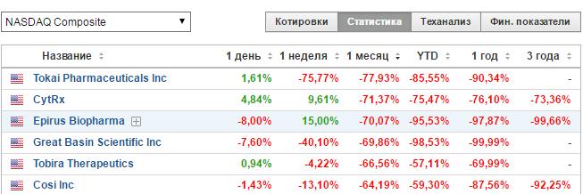 regim-statistiki