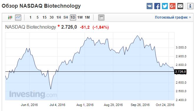 index-biotehnologii-29-10-2016