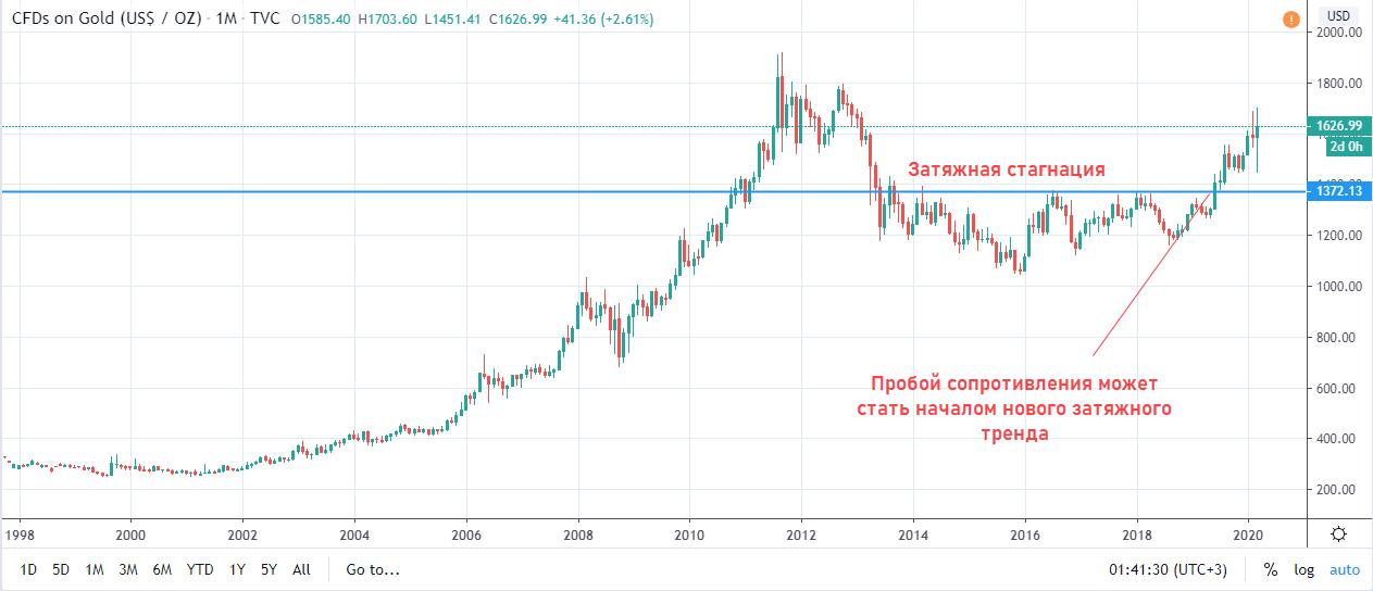 стоимость золота график