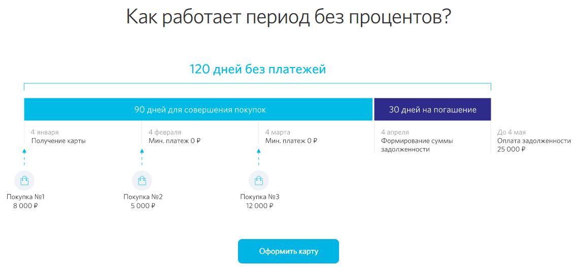 Открытие 120 дней схема платежей