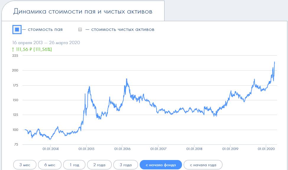 динамика стоимости пая золото