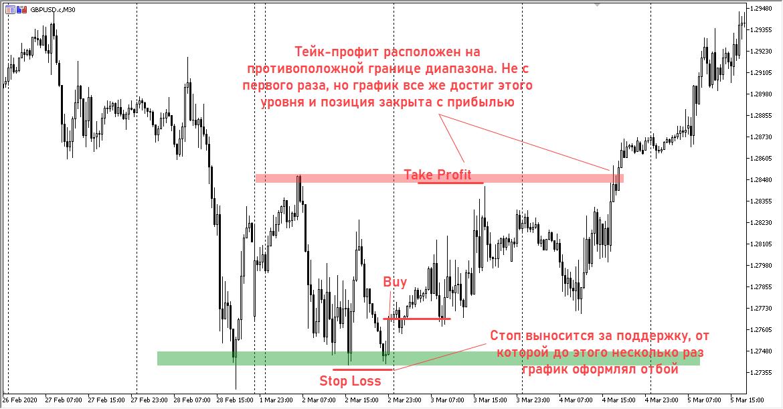 Стопы и тейки при трендовой торговле