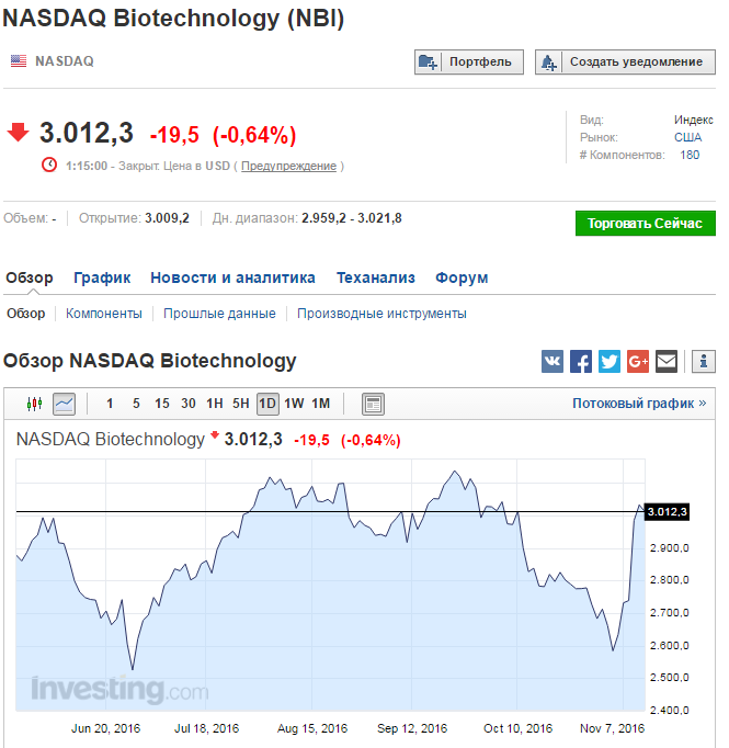 index-biotechnology-12-11-2016