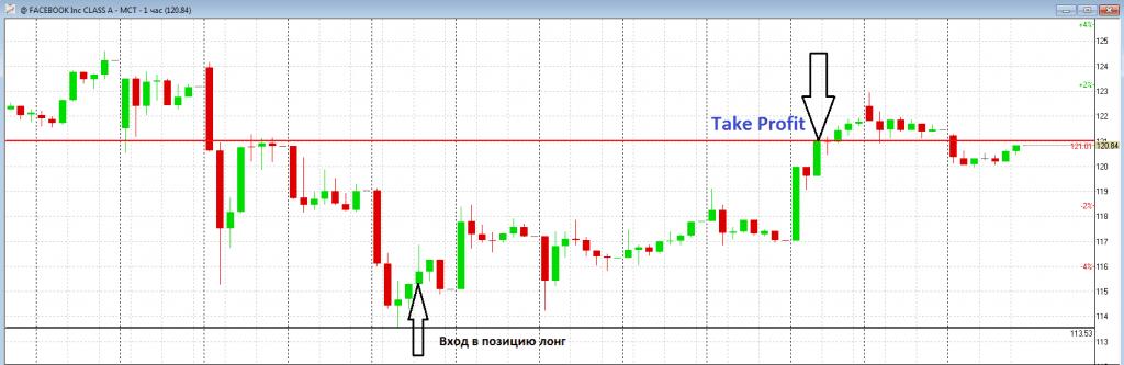 take-profit-poziciya-long