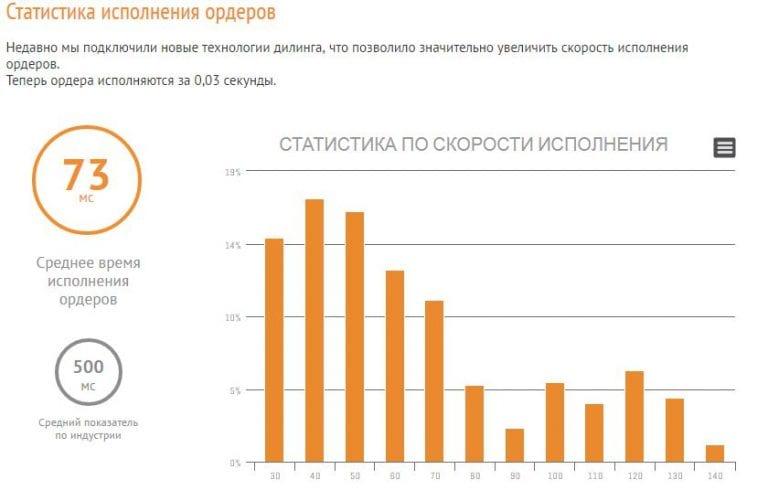 Статистика исполнения ордеров форекс брокера амаркетс