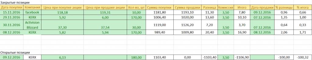 investicii v akcii 10.12.2016