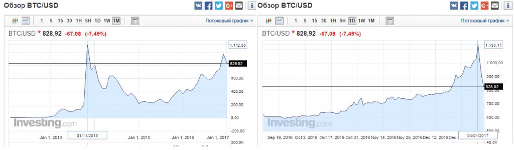 bitcoin 07.01.2017