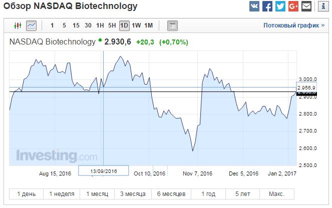 nasdaq-biotechnology 06.01.2017