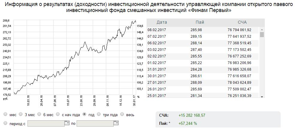 invest_first_statistics