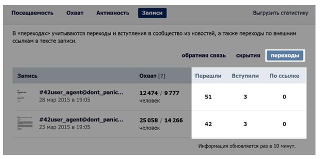 statistika vashego posta v reklamiruemoi gruppe
