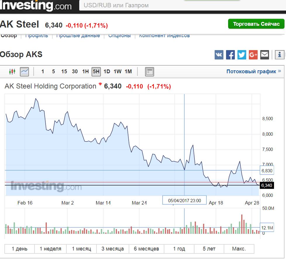 AK Steel Holding target 6.83
