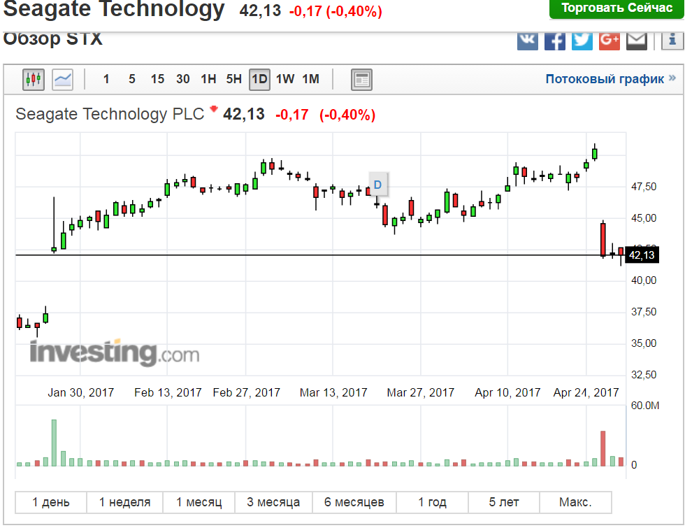 Seagate Technology target 45.1$