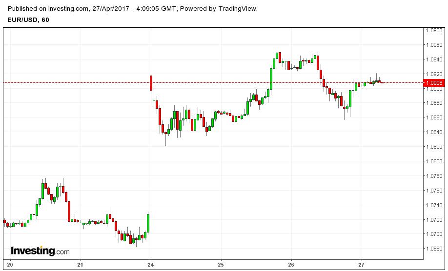 евро доллар гэп