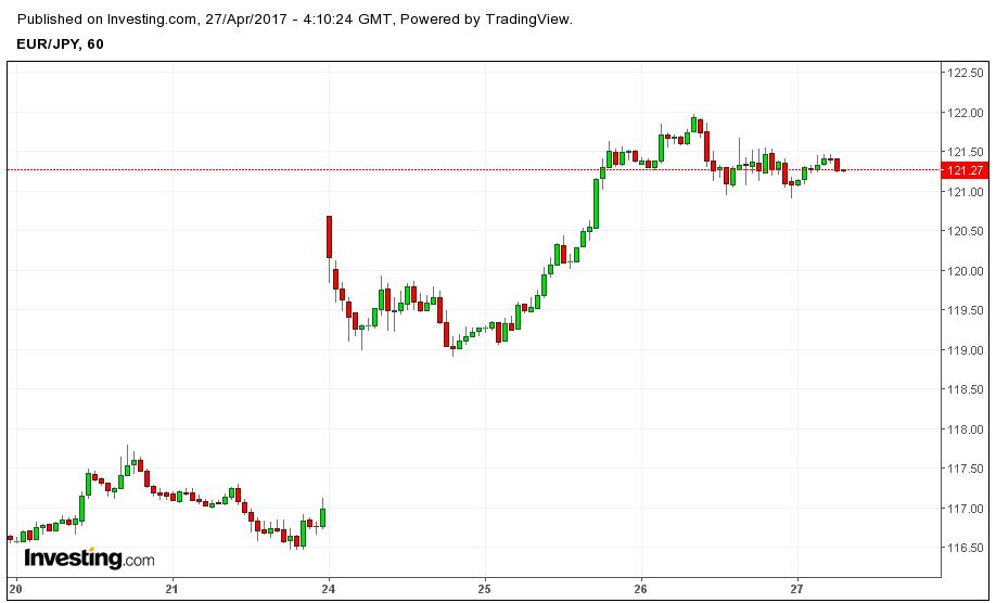 евро иена гэп
