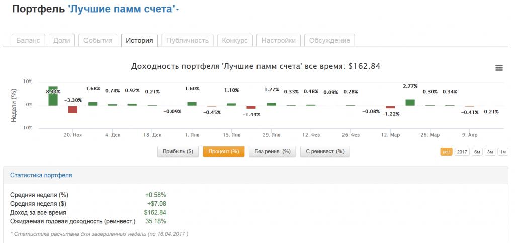 pribyl portfel 1 16.04.2017