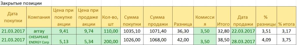 zakrytye pozicii akciy 01.04.2017