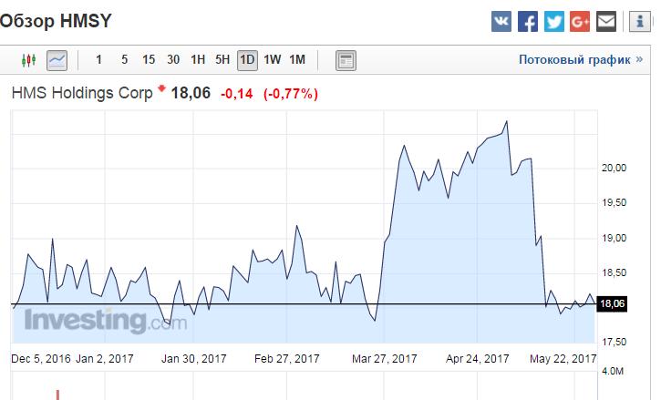 HMS Holdings Corp (HMSY) 28.05.2017