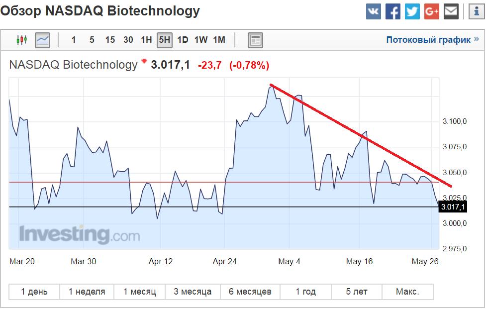 Obzor NASDAQ Biotechnology 28.05.2017