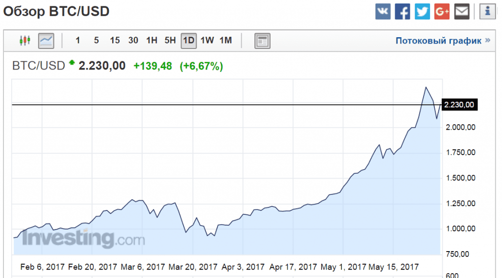 Obzor bitcoin 28.05.2017