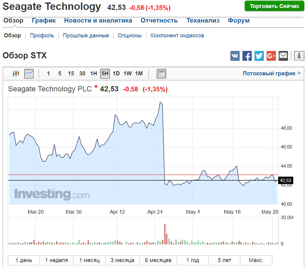 Seagate Technology 28.05.2017