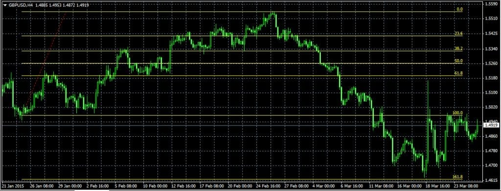 fibonacci-trade