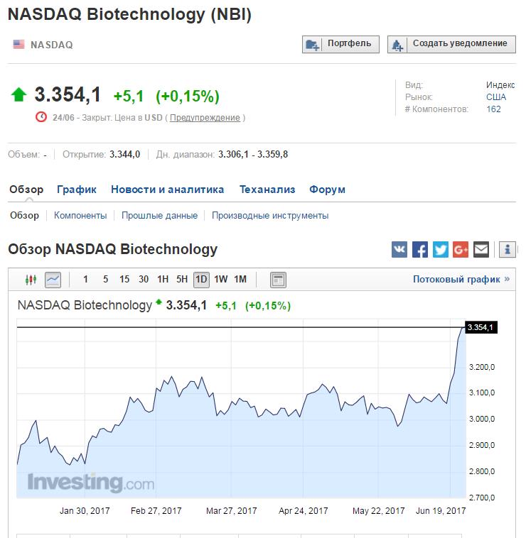 NASDAQ Biotechnology 23.06.2017