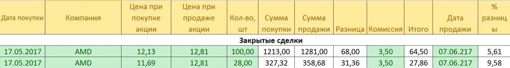 portfel akciy rezultaty na 10.06.2017