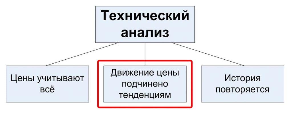 правила теханализа