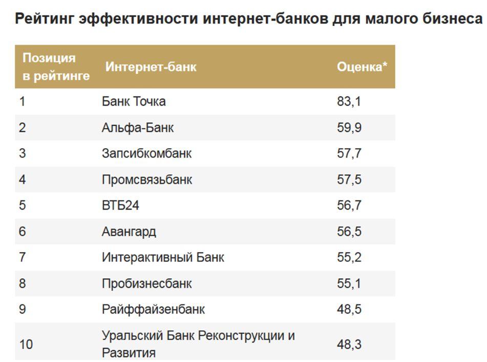 рейтинг эффективности банков