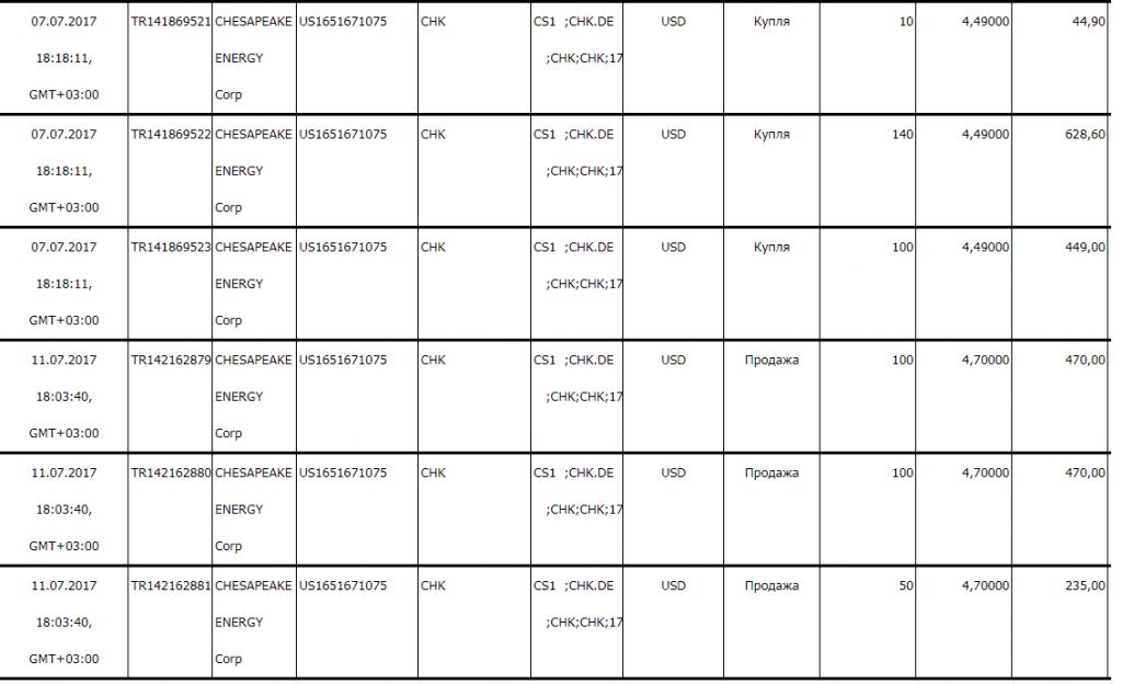 zakrytye pozicii 23.07.2017
