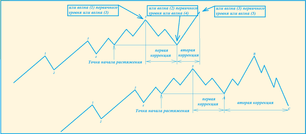 dvoynaya vershina