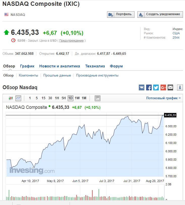 NASDAQ Composite 03.09.2017