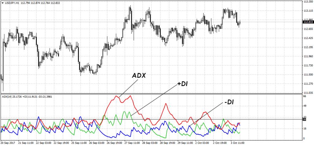 trand adx