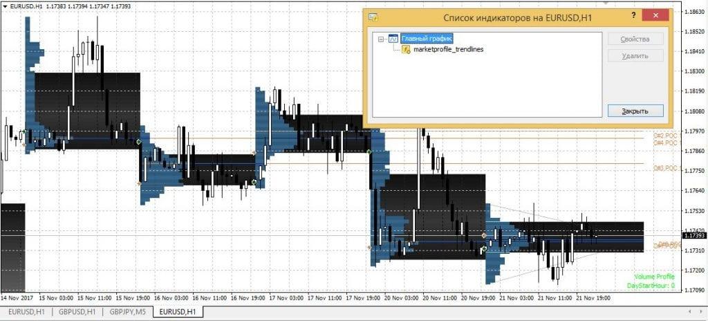 market profile trend lines