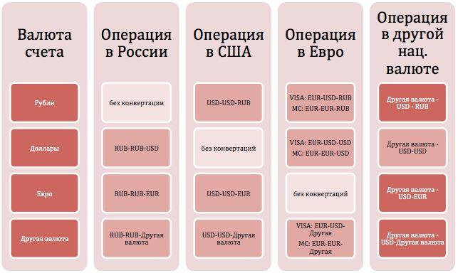 shema card euro