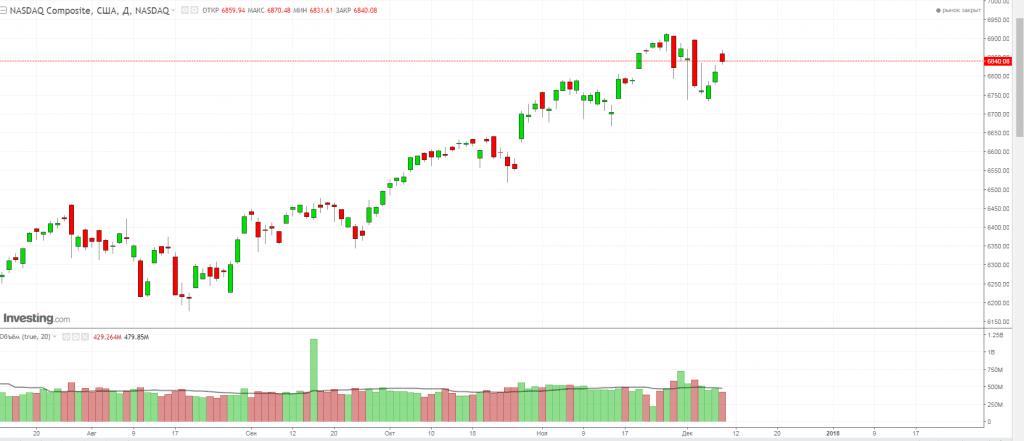 NASDAQ Composite 10.12.2017