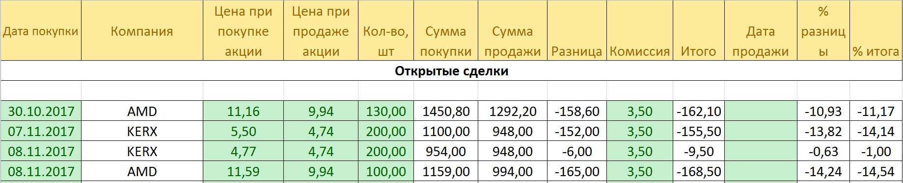 kuplennye akcii 10.12.17