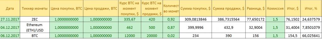target portfel monet 10.12.2017