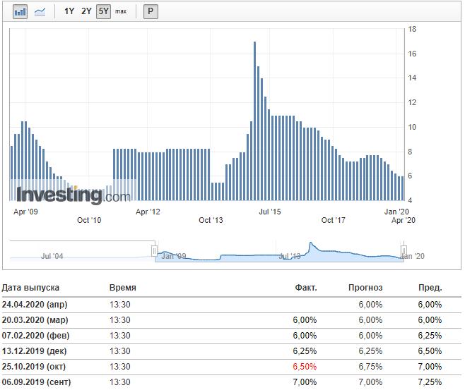 Процентная ставка РФ
