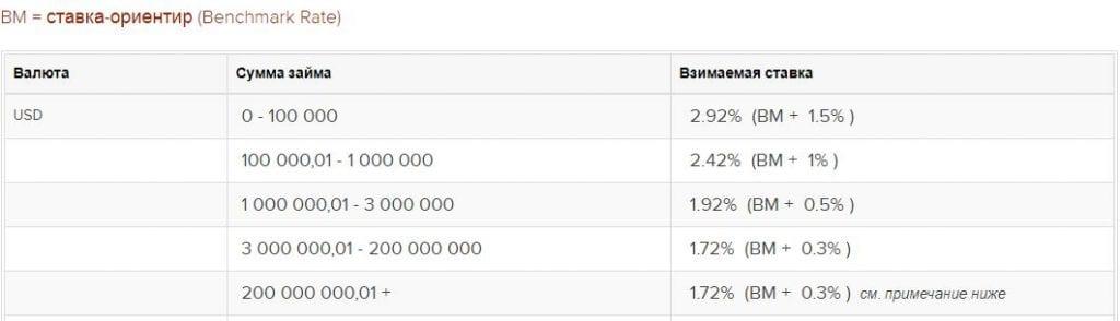 Многоуровневая система процентных ставок