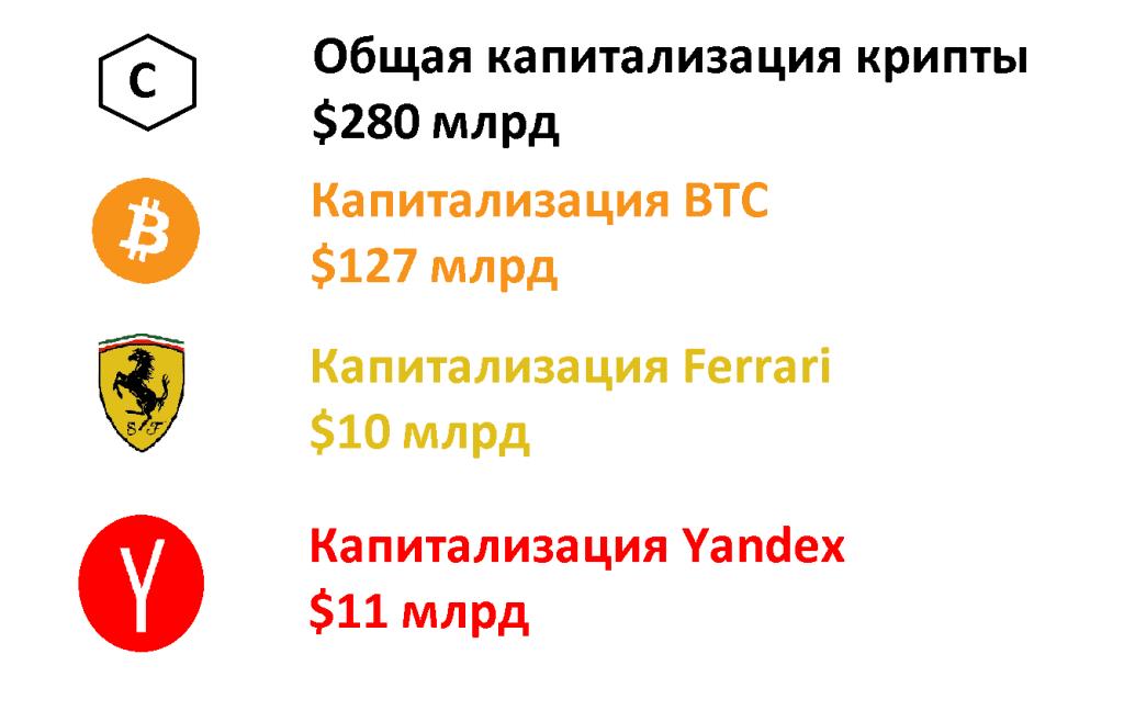 Цифры капитализации