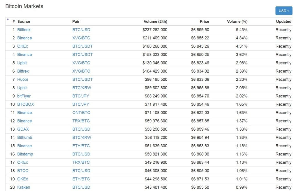 bitcoin birji