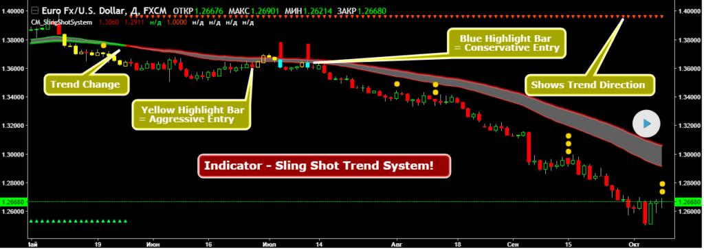 sling shot system