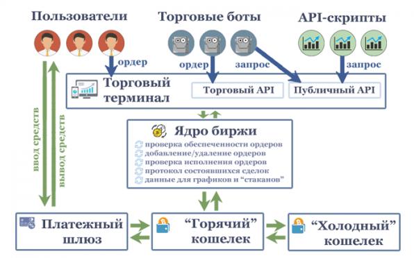Схема работы криптобиржи