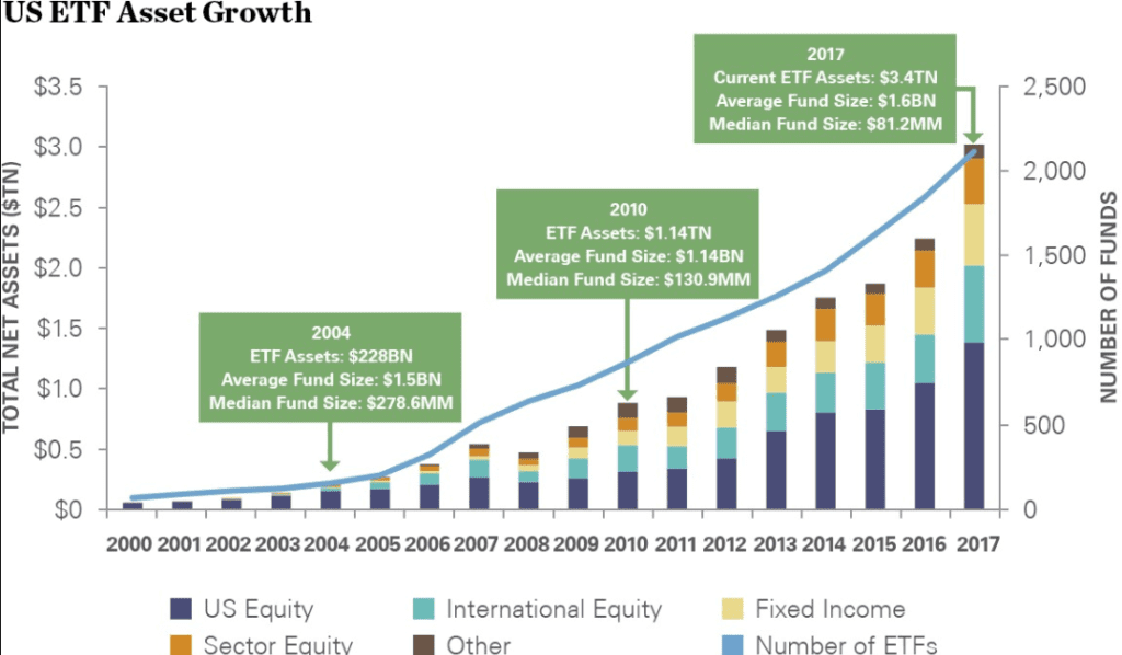 ETF Growth