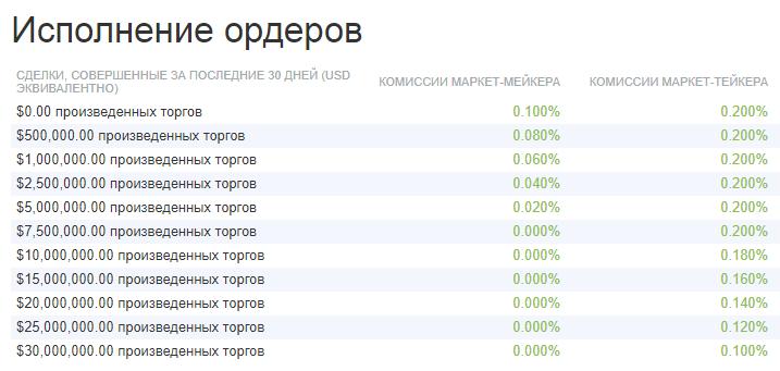 bitfinex fees