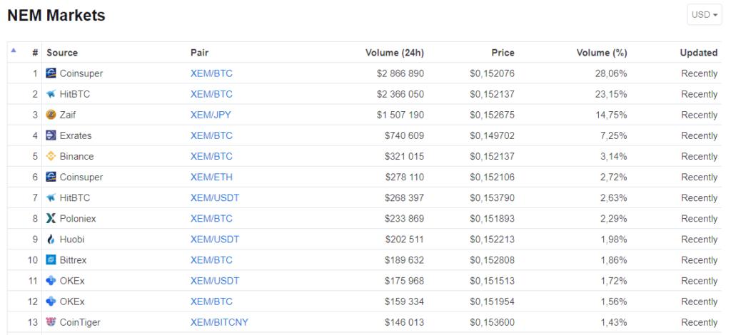 nem markets