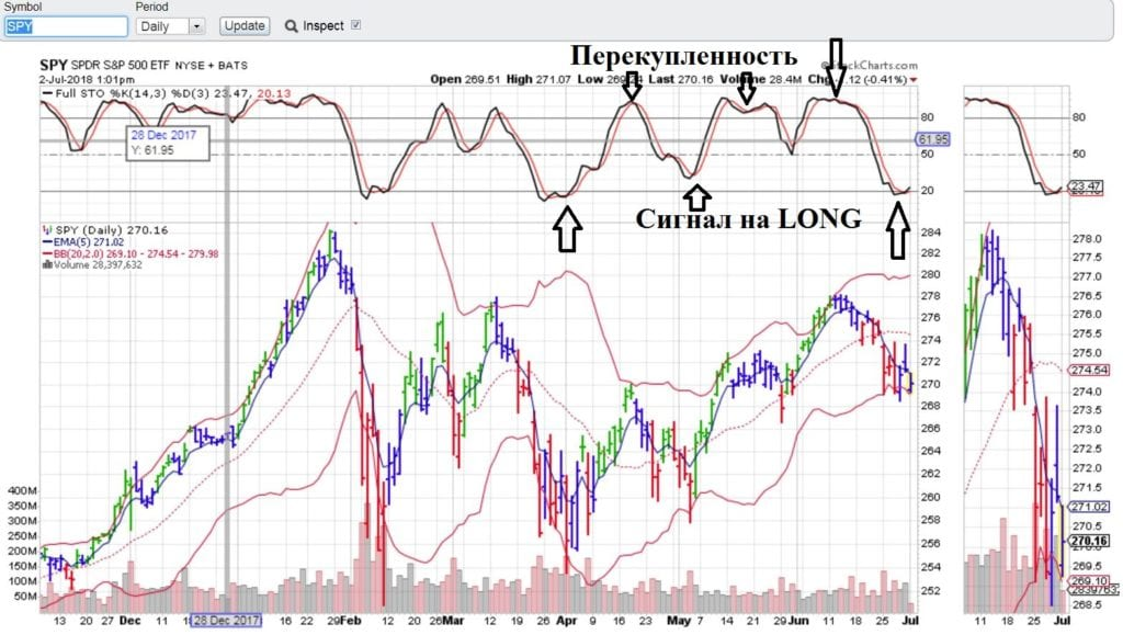 SPY 1D. stockcharts