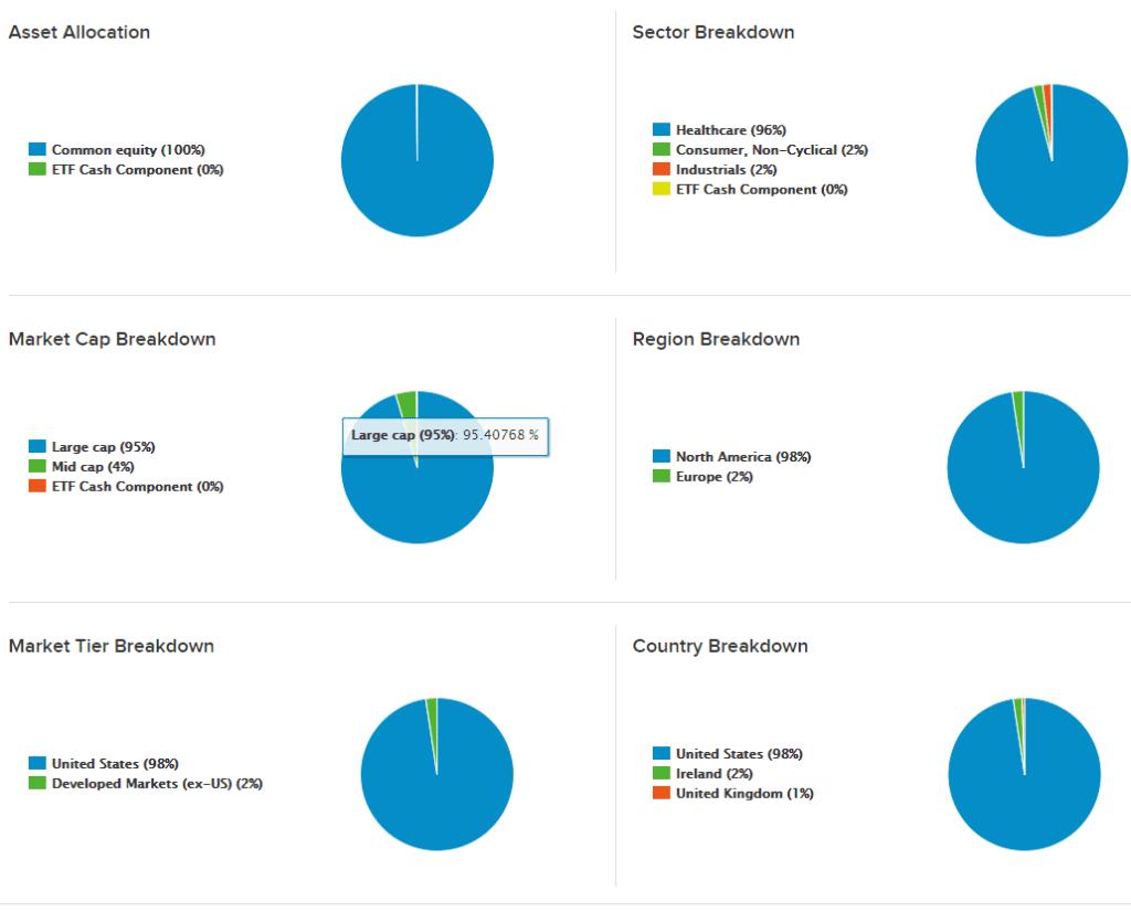 Распределение по странам и сектору